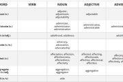 دانلود ۵۷۰ واژه پرکاربرد آزمون تافل (نتیجه ۹ سال تجربه موسسه TST)