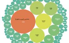 ۵ تا از رایج ترین زبان های بومی جهان (آپدیت ۲۰۲۱)