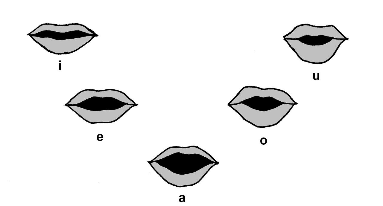 صامت و مصوت در انگلیسی چیست؟ (به زبان ساده)