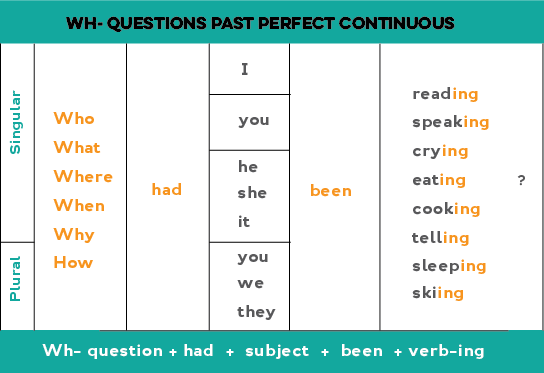 https://www.oysterenglish.com/images/wh-questions-past-perfect-continuous.png