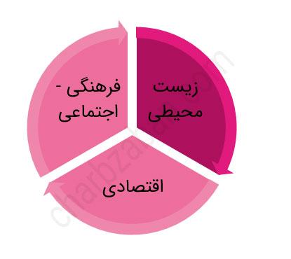 گردشگری پایدار چیست؟ اهداف، اصول و کارهایی که ما باید انجام دهیم