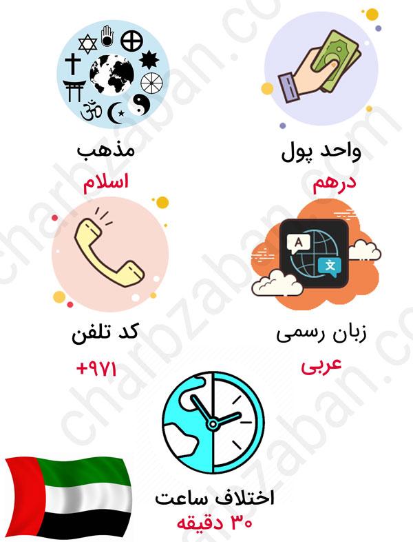 ۶ راه مهاجرت به امارات (و هزینه های زندگی در آنجا)