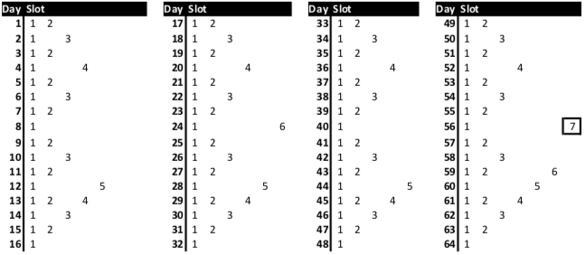 Leitner's schedule for a 64-day learning period.
